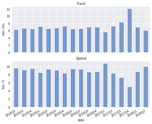 Analysing Strava activities using Colab, Pandas & Matplotlib